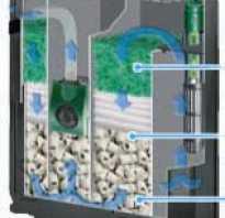 Аквариумные наполнители и фильтрующие материалы для фильтра